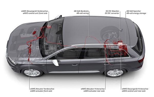 Audi SUV modeller.