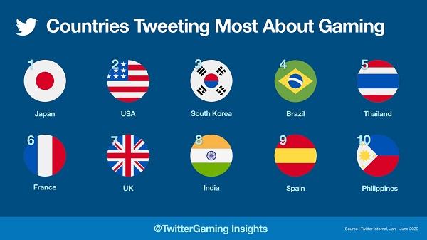 Twitter oyun sohbetleri.